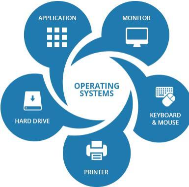Hệ điều hành quản lý hoạt động trên máy tính bảng