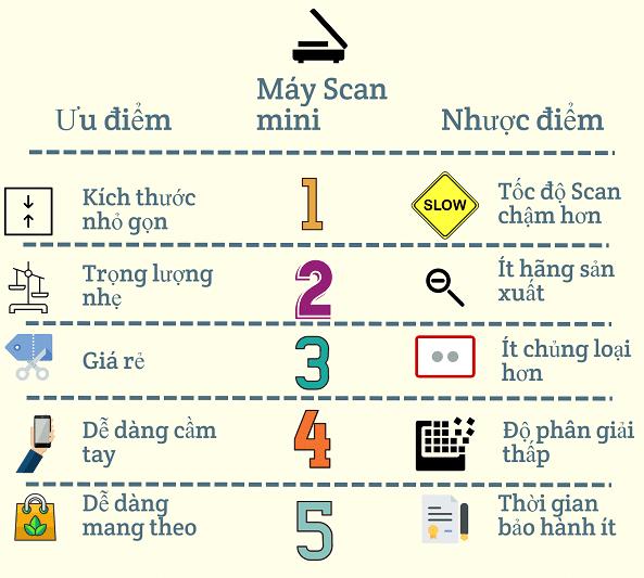 Ưu điểm và nhược điểm của máy Scan mini